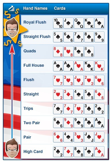 Poker 5 cards on table learn to play video poker free online